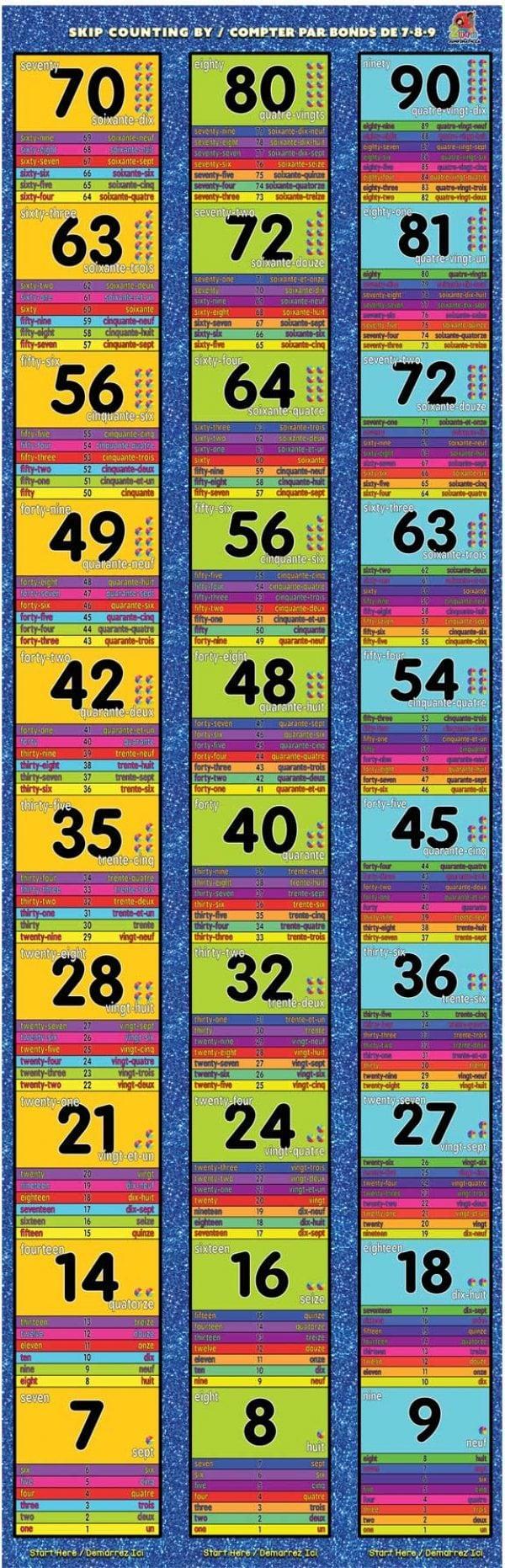 kinesthetic multiplication mat 7-8-9